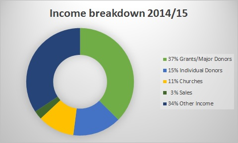 Pic E Income 2014-15